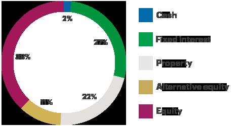 asset allocation balanced