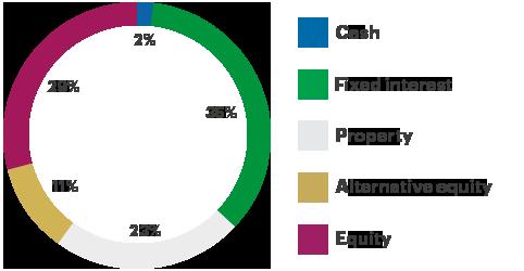 asset allocation cautious