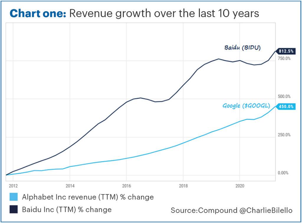 investment newsletter Aug 21 chart 1