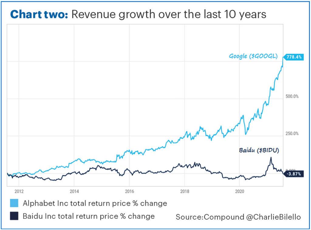 investment newsletter Aug 21 chart 2